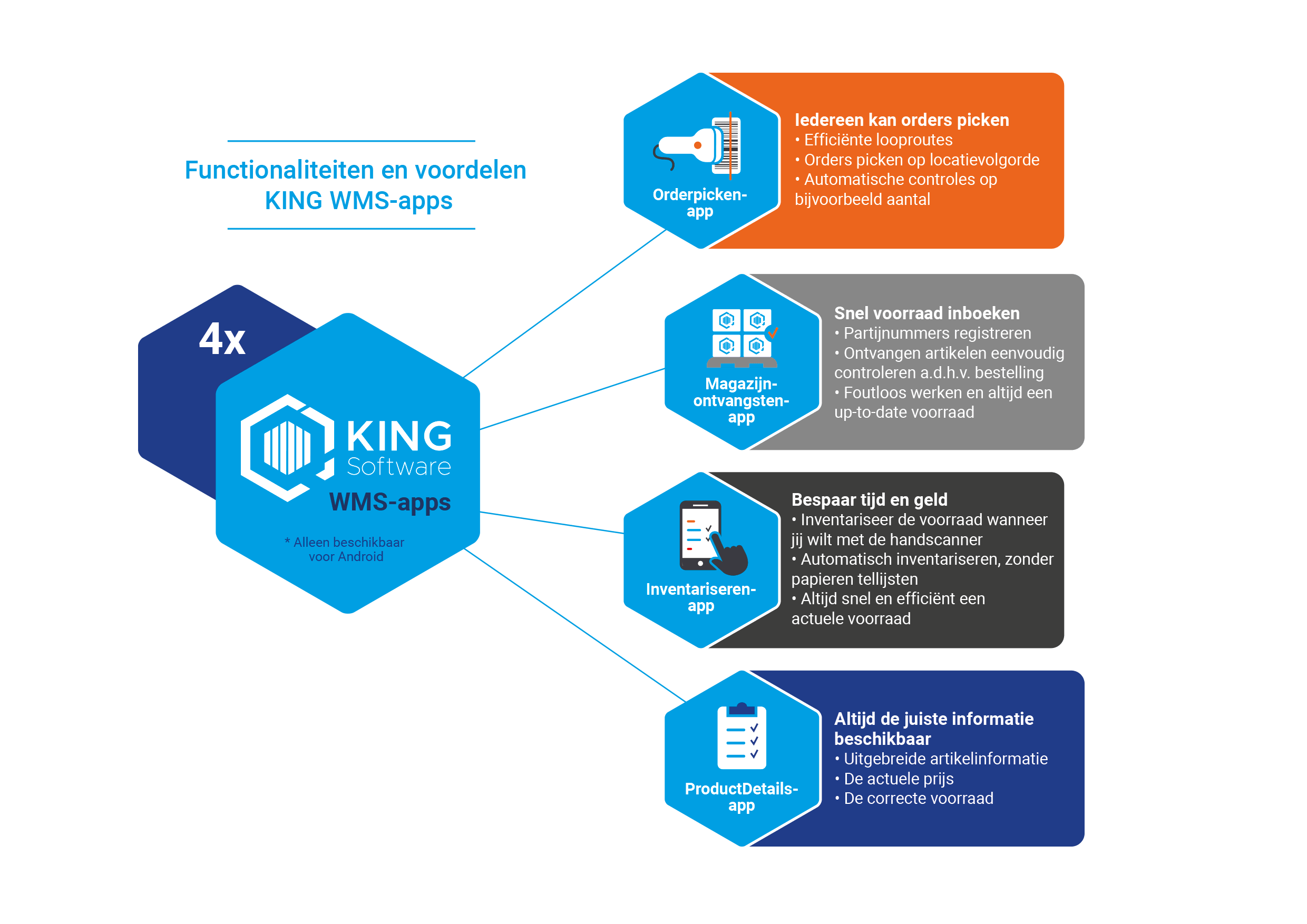 KING WMS-apps infographic